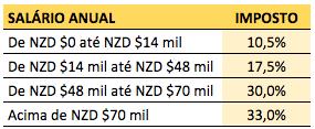 Tabela referente ao percentual sobre a remuneração mensal na Nova Zelândia. INSS da Nova Zelandia