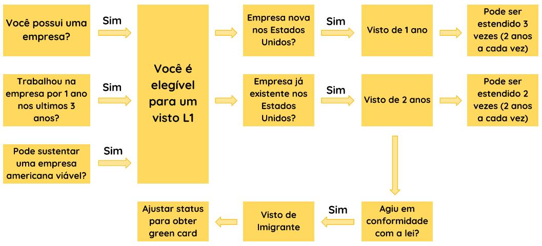 Grafico para ir do visto L1 até o green card